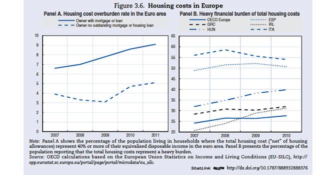 Housing costs costi della casa - Costi acquisto seconda casa ...