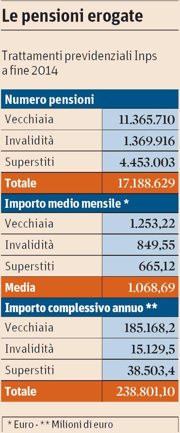 Le pensioni erogate (Il Sole 24 Ore 07.10.2015)