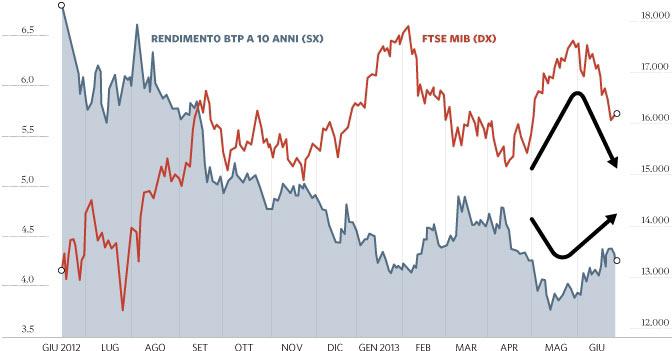0e12cd53f4 La correlazione che lega Piazza Affari ai titoli di Stato italiani