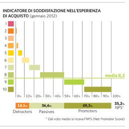 E-commerce in consorzio