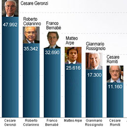 Geronzi primo nella classifica delle superliquidazioni con 48mila euro al giorno