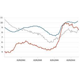 Istat, disoccupazione all'8,9% a dicembre