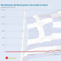 Il paradosso del bond della Grecia che scade a marzo