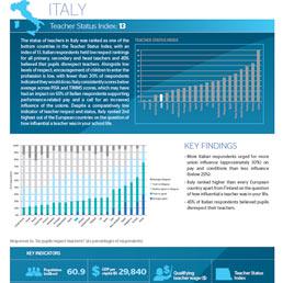 Global Teacher Status Index: poco rispetto per gli insegnanti in Italia - Leggere e far di conto: l'Italia maglia nera tra i Paesi Ocse